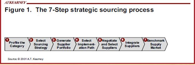 Strategic Sourcing 7-8 Step Process