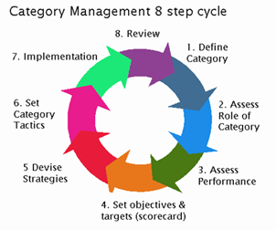 File 8 step for Procurement category strategy template